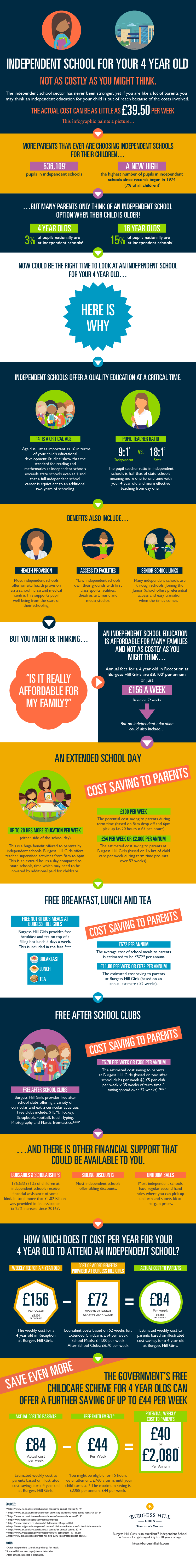 Independent School For Your Four Year Old - The Real Cost