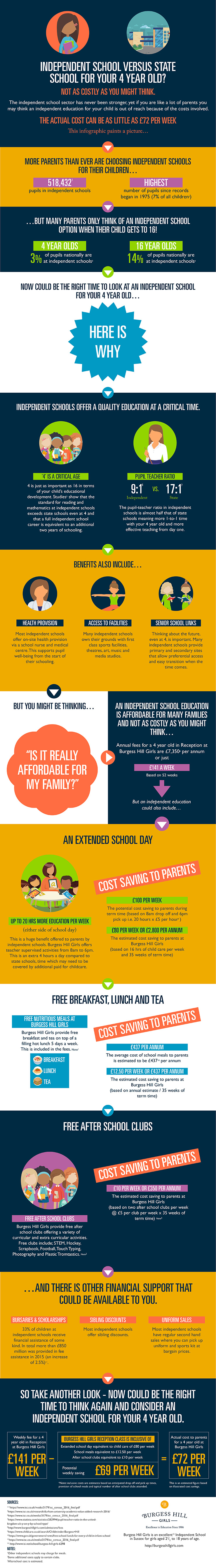 Burgess Hill school infographic